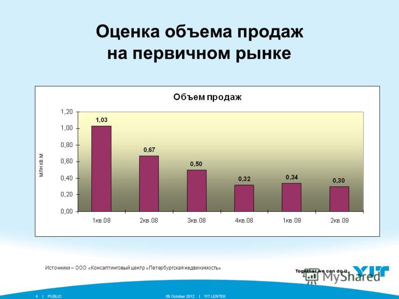 YIT LENTEK24 July 2012 || PUBLIC4 Оценка объема продаж на первичном рынке Источники – ООО «Консалтинговый центр «Петербургская недвижимость»