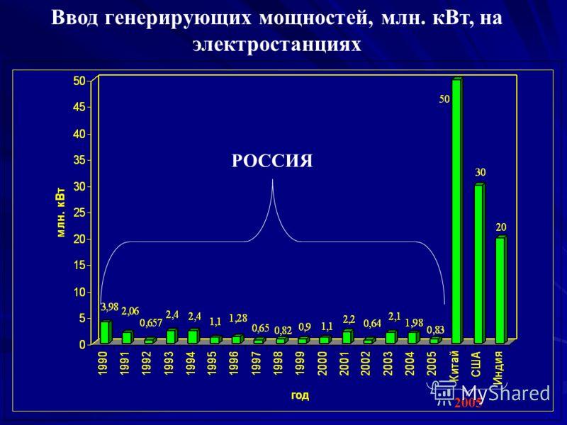 Ввод генерирующих мощностей, млн. кВт, на электростанциях РОССИЯ 2005