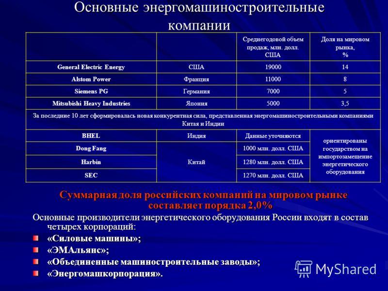 Основные энергомашиностроительные компании Суммарная доля российских компаний на мировом рынке составляет порядка 2,0% Основные производители энергетического оборудования России входят в состав четырех корпораций: «Силовые машины»; «ЭМАльянс»; «Объед