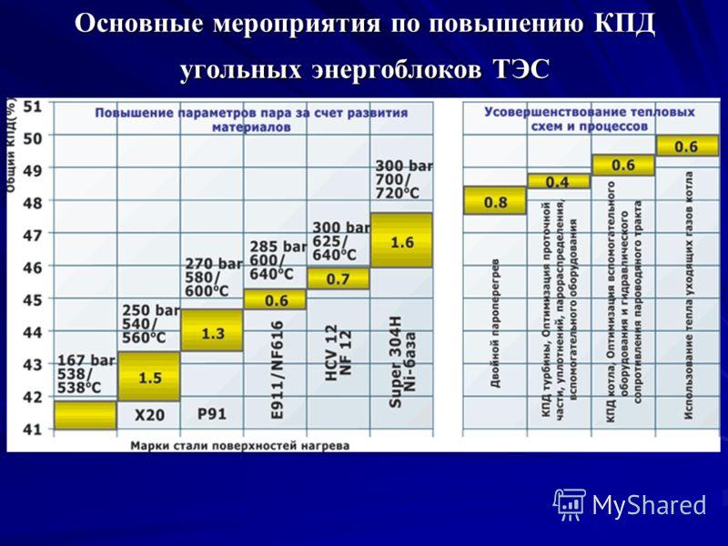 Основные мероприятия по повышению КПД угольных энергоблоков ТЭС