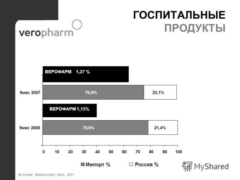 ГОСПИТАЛЬНЫЕ ПРОДУКТЫ ВЕРОФАРМ 1,13% ВЕРОФАРМ 1,27 % 78,6% 76,9% 21,4% 23,1% 0102030405060708090100 9мес 2006 9мес 2007 Импорт %Россия % Источник: Фармэксперт, 9мес. 2007