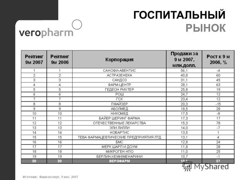 ГОСПИТАЛЬНЫЙ РЫНОК Источник: Фармэксперт, 9 мес. 2007