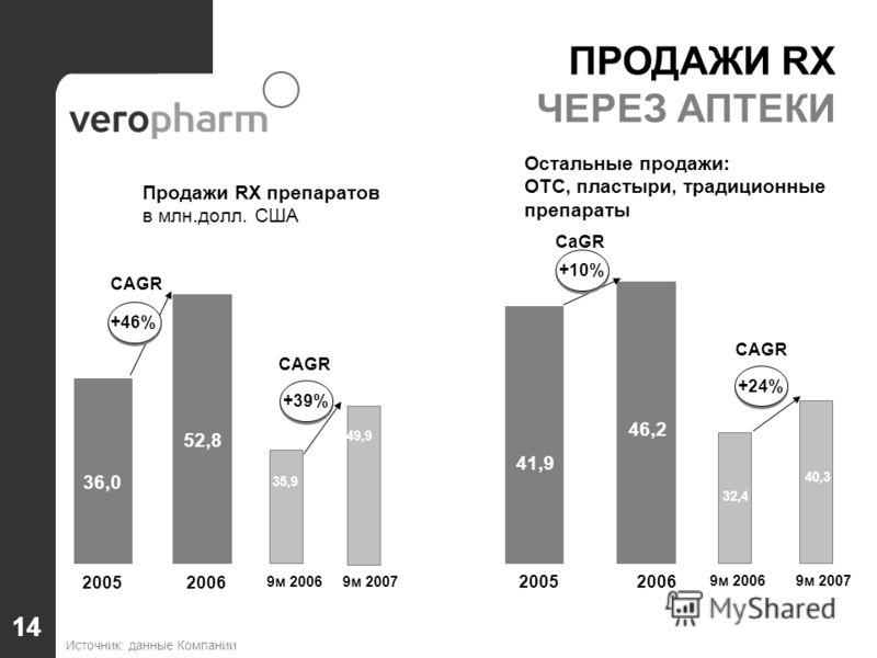 14 ПРОДАЖИ RX ЧЕРЕЗ АПТЕКИ Продажи RX препаратов в млн.долл. США Остальные продажи: ОТС, пластыри, традиционные препараты Источник: данные Компании 35,9 49,9 9м 20069м 2007 32,4 40,3 9м 20069м 2007 +39%+24% 36,0 52,852,8 20052006 41,9 46,2 20052006 +