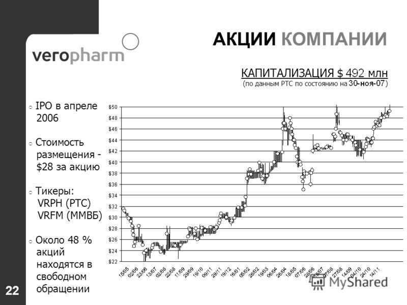 22 АКЦИИ КОМПАНИИ IPO в апреле 2006 Стоимость размещения - $28 за акцию Тикеры: VRPH (РТС) VRFM (ММВБ) Около 48 % акций находятся в свободном обращении КАПИТАЛИЗАЦИЯ $ млн (по данным РТС по состоянию на )