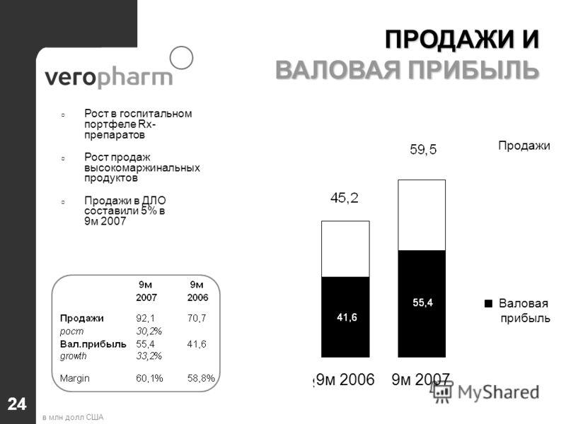 24 ПРОДАЖИ И ВАЛОВАЯ ПРИБЫЛЬ Рост в госпитальном портфеле Rx- препаратов Рост продаж высокомаржинальных продуктов Продажи в ДЛО составили 5% в 9м 2007 в млн долл США Продажи Валовая прибыль 9м 20069м 2007