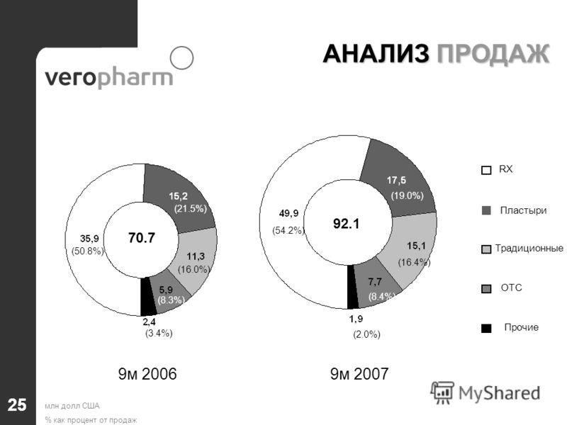 RX Пластыри Традиционные OTC Прочие 25 70.7 92.1 (50.8%) (21.5%) (19.0%) (16.0%) (16.4%) (8.3%) (8.4%) (3.4%) (2.0%) (54.2%) АНАЛИЗ ПРОДАЖ 9м 2006 9м 2007 млн долл США % как процент от продаж