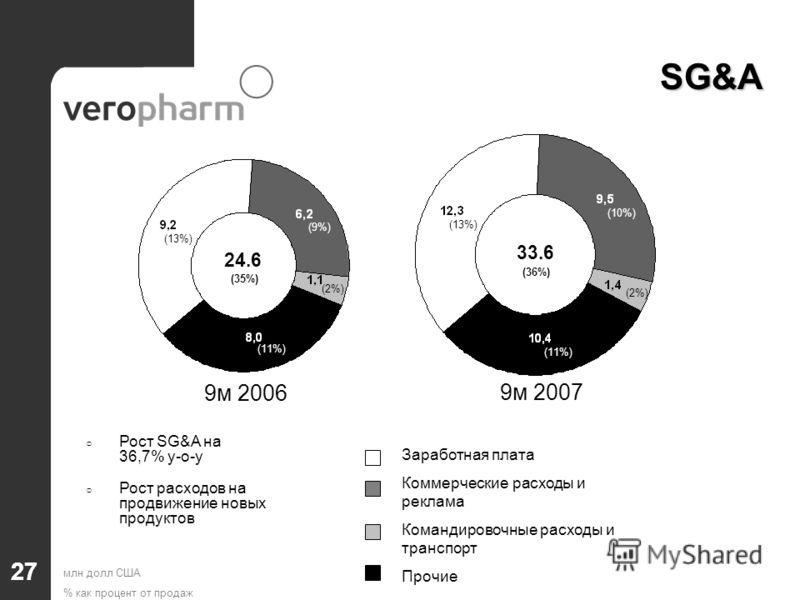 SG&A 27 (35%) 24.6 33.6 (36%) (13%) (9%) (2%) (11%) (13%) (10%) (2%) (11%) млн долл США % как процент от продаж Заработная плата Коммерческие расходы и реклама Командировочные расходы и транспорт Прочие Рост SG&A на 36,7% y-o-y Рост расходов на продв