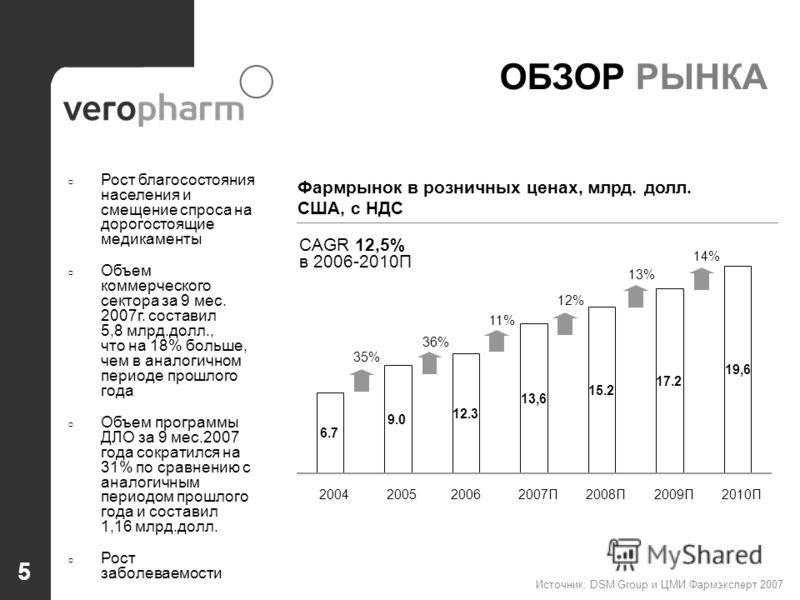 5 ОБЗОР РЫНКА Рост благосостояния населения и смещение спроса на дорогостоящие медикаменты Объем коммерческого сектора за 9 мес. 2007г. составил 5,8 млрд.долл., что на 18% больше, чем в аналогичном периоде прошлого года Объем программы ДЛО за 9 мес.2