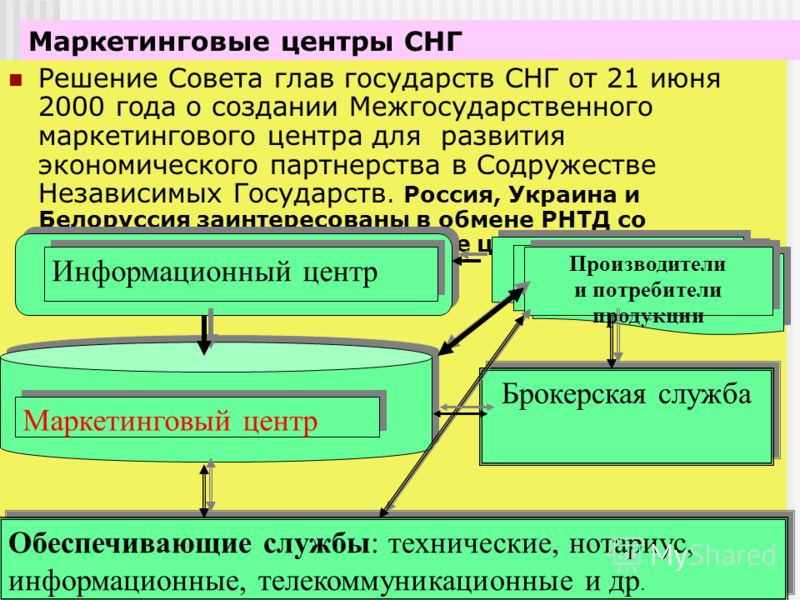 Маркетинговые центры СНГ Решение Совета глав государств СНГ от 21 июня 2000 года о создании Межгосударственного маркетингового центра для развития экономического партнерства в Содружестве Независимых Государств. Россия, Украина и Белоруссия заинтерес