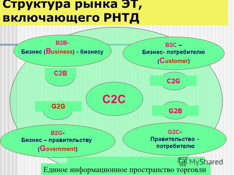 Структура рынка ЭТ, включающего РНТД С2СС2С B2B- Бизнес ( B usiness) - бизнесу B2G- Бизнес – правительству ( G overnment) B2C – Бизнес- потребителю ( C ustomer) G2C- Правительство - потребителю C2B C2G G2B G2G Единое информационное пространство торго