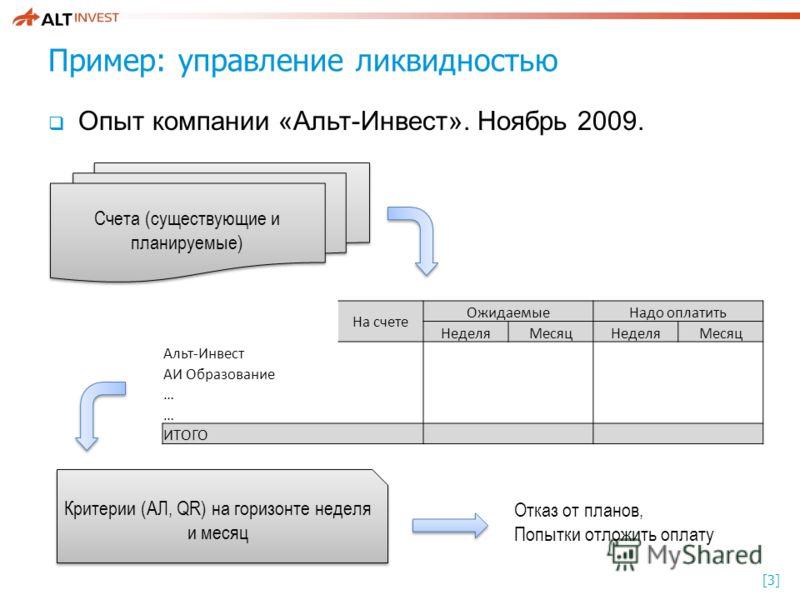 [3][3] Пример: управление ликвидностью Опыт компании «Альт-Инвест». Ноябрь 2009. На счете ОжидаемыеНадо оплатить НеделяМесяцНеделяМесяц Альт-Инвест АИ Образование … … ИТОГО Счета (существующие и планируемые) Критерии (АЛ, QR) на горизонте неделя и ме