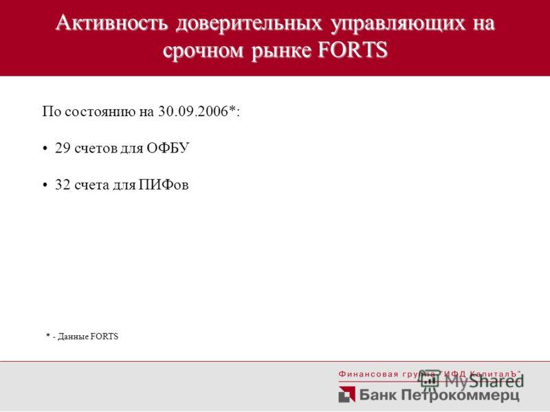 Активность доверительных управляющих на срочном рынке FORTS По состоянию на 30.09.2006*: 29 счетов для ОФБУ 32 счета для ПИФов * - Данные FORTS