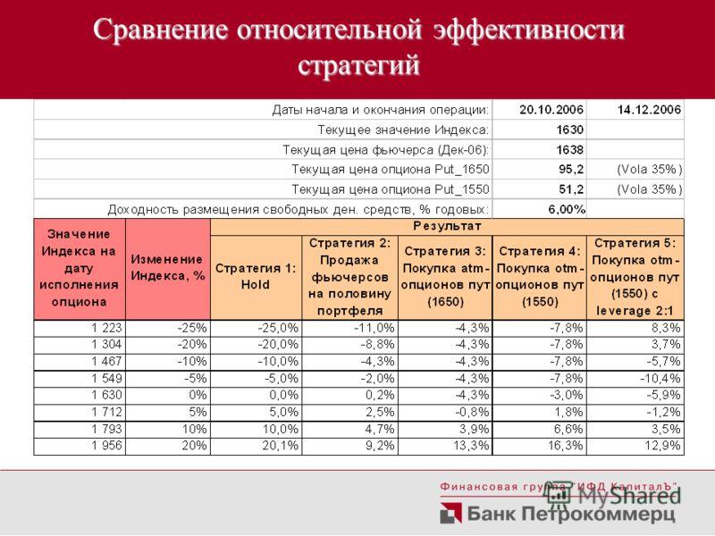 Сравнение относительной эффективности стратегий