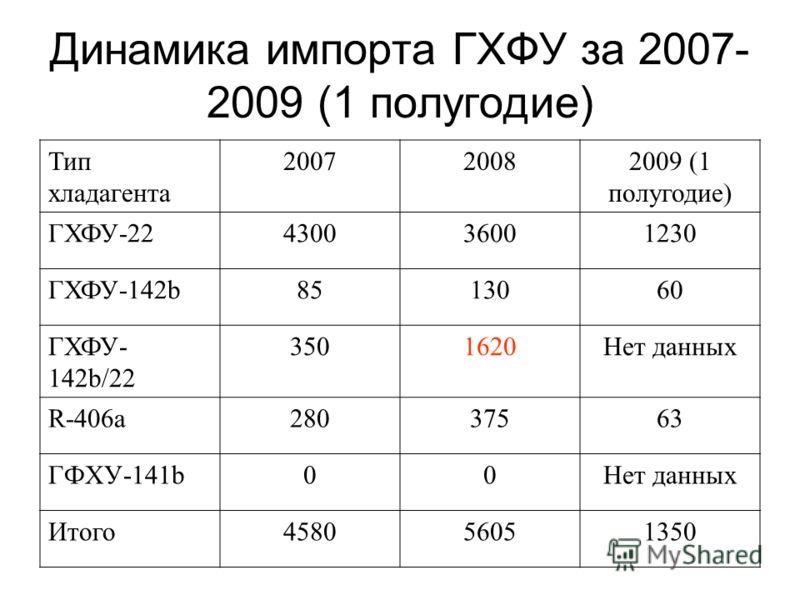 Динамика импорта ГХФУ за 2007- 2009 (1 полугодие) Тип хладагента 200720082009 (1 полугодие) ГХФУ-22430036001230 ГХФУ-142b8513060 ГХФУ- 142b/22 3501620Нет данных R-406a28028037563 ГФХУ-141b00Нет данных Итого458056051350