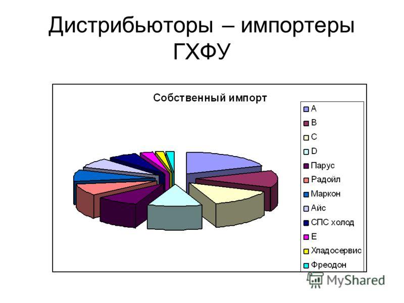 Дистрибьюторы – импортеры ГХФУ