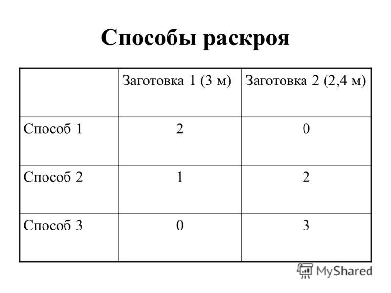 Способы раскроя Заготовка 1 (3 м)Заготовка 2 (2,4 м) Способ 120 Способ 212 Способ 303