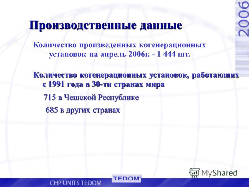 Производственные данные Количество когенерационных установок, работающих с 1991 года в 30-ти странах мира 715 в Чешской Республике 715 в Чешской Республике 685 в других странах Количество произведенных когенерационных установок на апрель 2006г. - 1 4