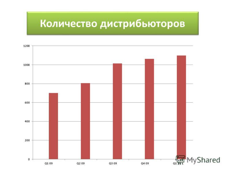 Количество дистрибьюторов