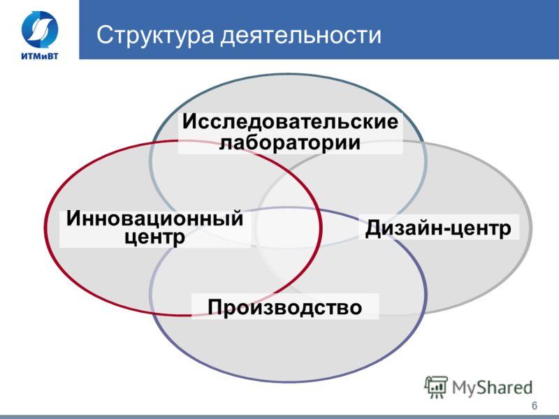 6 Структура деятельности Инновационный центр Дизайн-центр Исследовательские лаборатории Производство