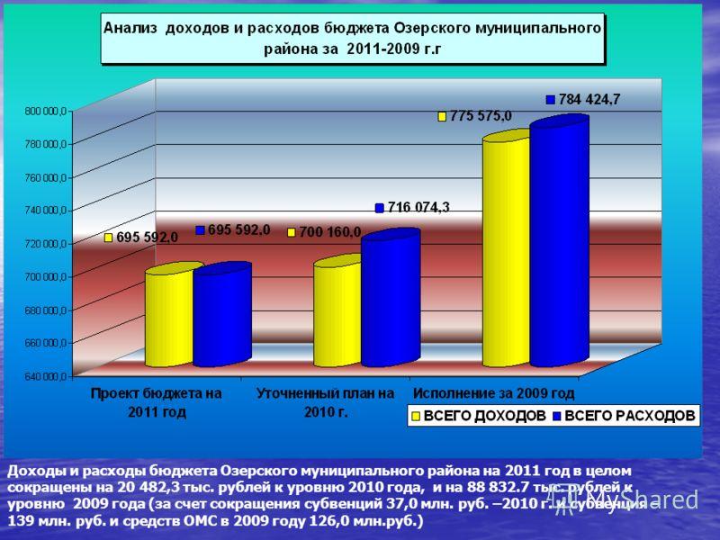 Доходы и расходы бюджета Озерского муниципального района на 2011 год в целом сокращены на 20 482,3 тыс. рублей к уровню 2010 года, и на 88 832.7 тыс. рублей к уровню 2009 года (за счет сокращения субвенций 37,0 млн. руб. –2010 г. и субвенция – 139 мл