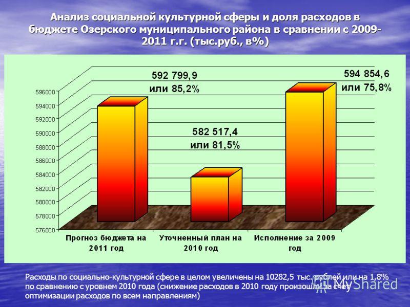 Расходы по социально-культурной сфере в целом увеличены на 10282,5 тыс. рублей или на 1,8% по сравнению с уровнем 2010 года (снижение расходов в 2010 году произошли за счет оптимизации расходов по всем направлениям) Анализ социальной культурной сферы
