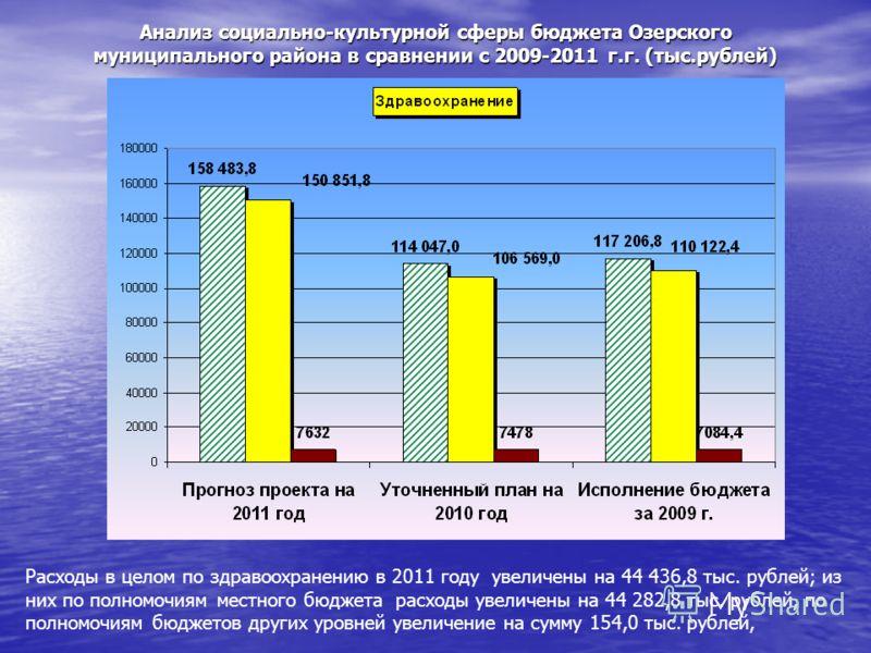 Анализ социально-культурной сферы бюджета Озерского муниципального района в сравнении с 2009-2011 г.г. (тыс.рублей) Расходы в целом по здравоохранению в 2011 году увеличены на 44 436,8 тыс. рублей; из них по полномочиям местного бюджета расходы увели
