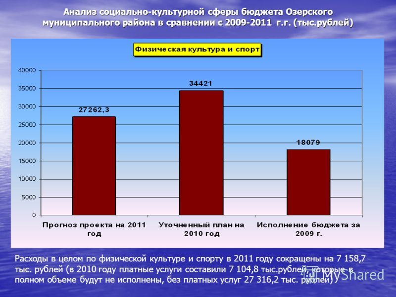 Анализ социально-культурной сферы бюджета Озерского муниципального района в сравнении с 2009-2011 г.г. (тыс.рублей) Расходы в целом по физической культуре и спорту в 2011 году сокращены на 7 158,7 тыс. рублей (в 2010 году платные услуги составили 7 1