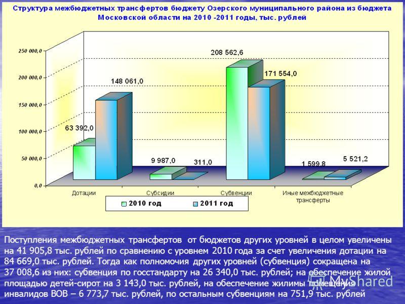 Поступления межбюджетных трансфертов от бюджетов других уровней в целом увеличены на 41 905,8 тыс. рублей по сравнению с уровнем 2010 года за счет увеличения дотации на 84 669,0 тыс. рублей. Тогда как полномочия других уровней (субвенция) сокращена н