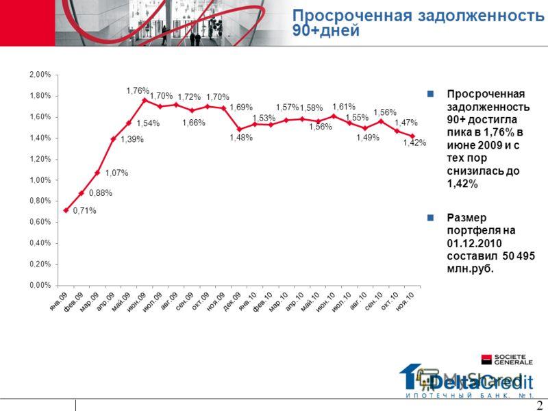 Просроченная задолженность 90+дней Просроченная задолженность 90+ достигла пика в 1,76% в июне 2009 и с тех пор снизилась до 1,42% Размер портфеля на 01.12.2010 составил 50 495 млн.руб. 2