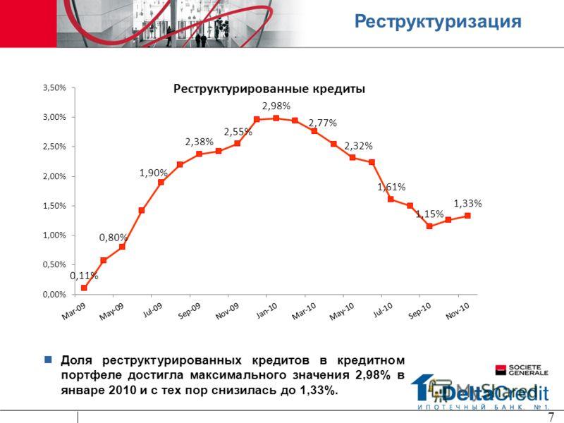 Реструктуризация Доля реструктурированных кредитов в кредитном портфеле достигла максимального значения 2,98% в январе 2010 и с тех пор снизилась до 1,33%. 7
