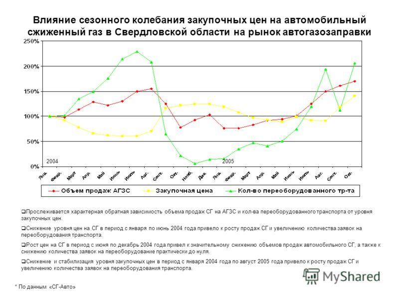 Влияние сезонного колебания закупочных цен на автомобильный сжиженный газ в Свердловской области на рынок автогазозаправки * По данным «СГ-Авто» 20042005 Прослеживается характерная обратная зависимость объема продаж СГ на АГЗС и кол-ва переоборудован