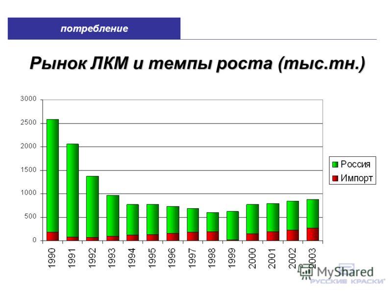 Рынок ЛКМ и темпы роста (тыс.тн.) потребление