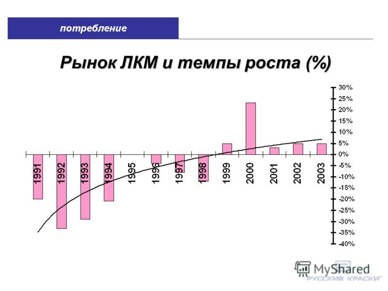 Рынок ЛКМ и темпы роста (%) потребление
