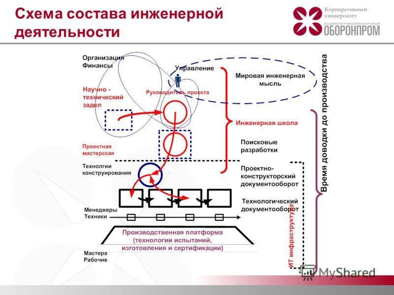 Схема состава инженерной деятельности