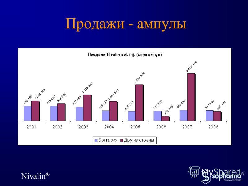 Nivalin ® Продажи - ампулы