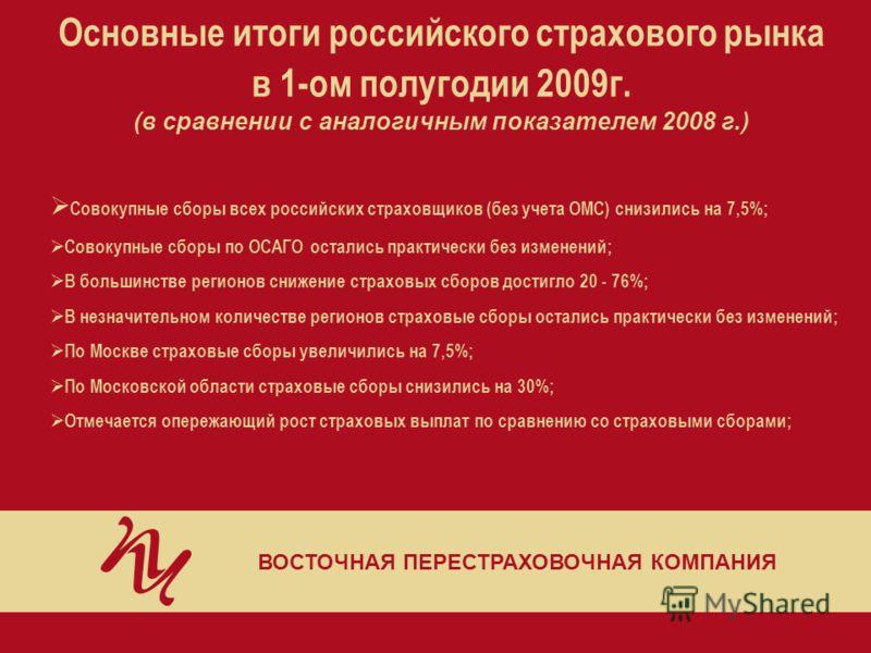 Основные итоги российского страхового рынка в 1-ом полугодии 2009г. (в сравнении с аналогичным показателем 2008 г.) ВОСТОЧНАЯ ПЕРЕСТРАХОВОЧНАЯ КОМПАНИЯ Совокупные сборы всех российских страховщиков (без учета ОМС) снизились на 7,5%; Совокупные сборы