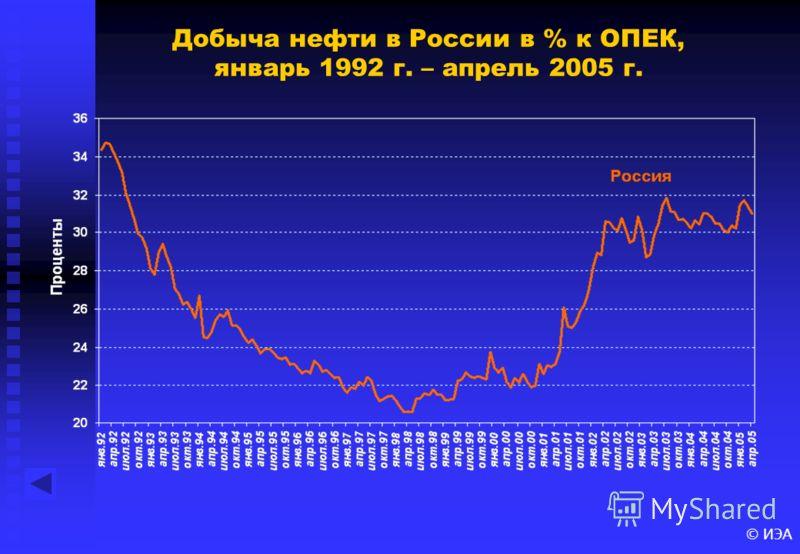 © ИЭА Добыча нефти в России в % к ОПЕК, январь 1992 г. – апрель 2005 г.
