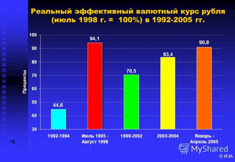 © ИЭА Реальный эффективный валютный курс рубля (июль 1998 г. = 100%) в 1992-2005 гг.