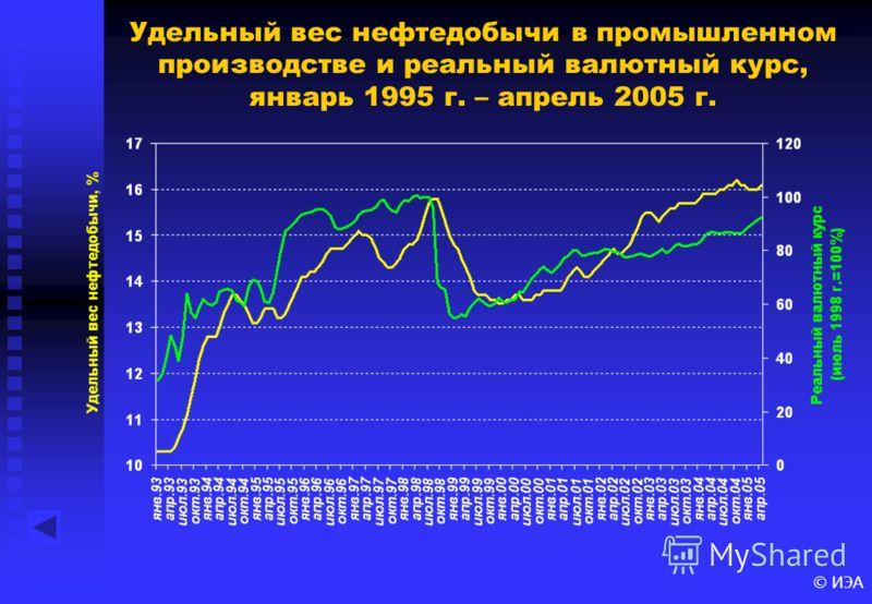 © ИЭА Удельный вес нефтедобычи в промышленном производстве и реальный валютный курс, январь 1995 г. – апрель 2005 г.
