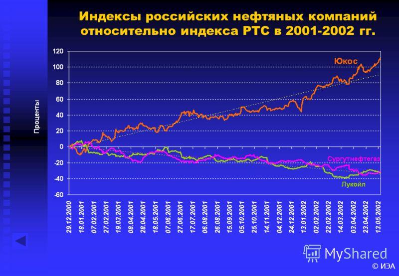 © ИЭА Индексы российских нефтяных компаний относительно индекса РТС в 2001-2002 гг.