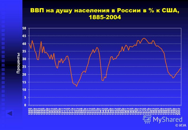 © ИЭА ВВП на душу населения в России в % к США, 1885-2004