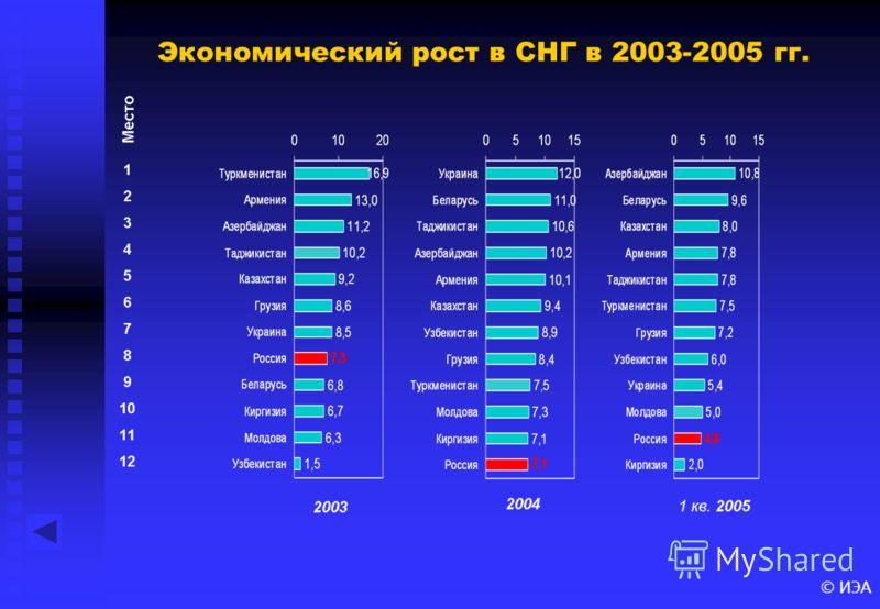 © ИЭА Экономический рост в СНГ в 2003-2005 гг.
