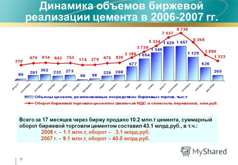 11 Динамика объемов биржевой реализации цемента в 2006-2007 гг. Всего за 17 месяцев через биржу продано 10.2 млн.т цемента, суммарный оборот биржевой торговли цементом составил 43.1 млрд.руб., в т.ч.: 2006 г. – 1.1 млн.т, оборот – 3.1 млрд.руб. 2007