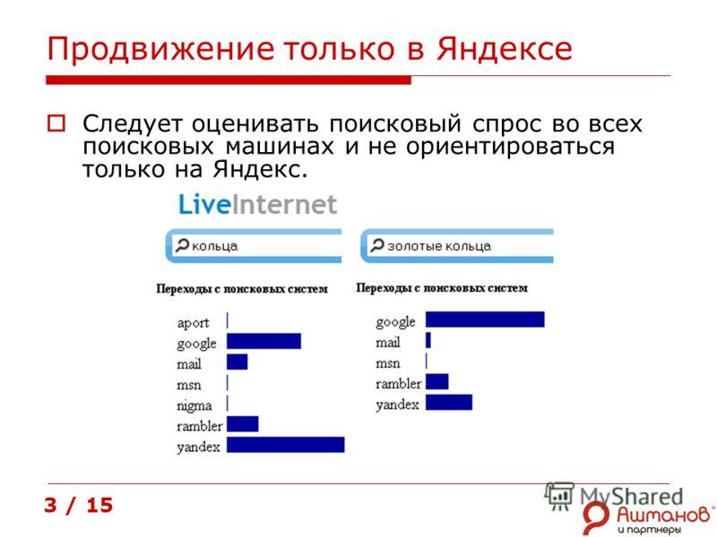 Продвижение только в Яндексе Следует оценивать поисковый спрос во всех поисковых машинах и не ориентироваться только на Яндекс. 3 / 15