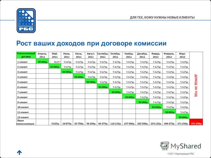 Рост ваших доходов при договоре комиссии