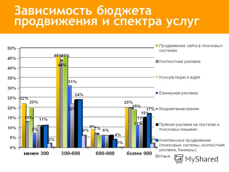 Зависимость бюджета продвижения и спектра услуг