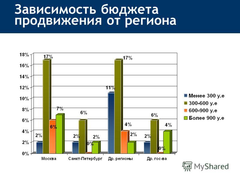 Зависимость бюджета продвижения от региона