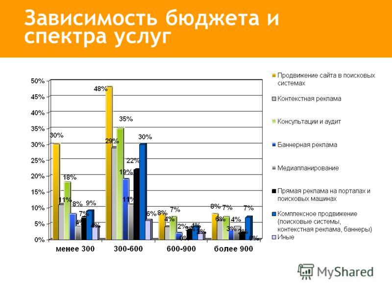 Зависимость бюджета и спектра услуг