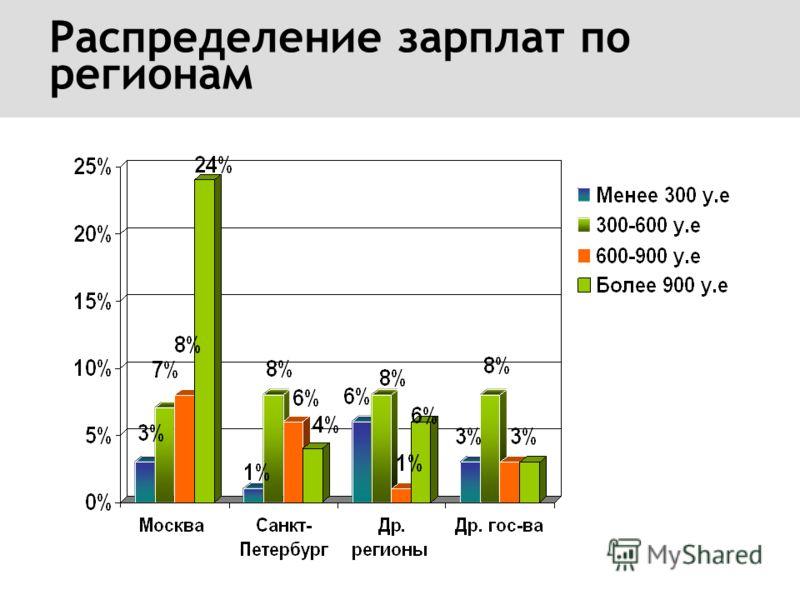 Распределение зарплат по регионам