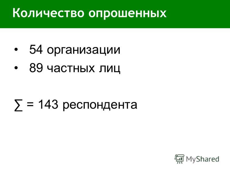 Количество опрошенных 54 организации 89 частных лиц = 143 респондента
